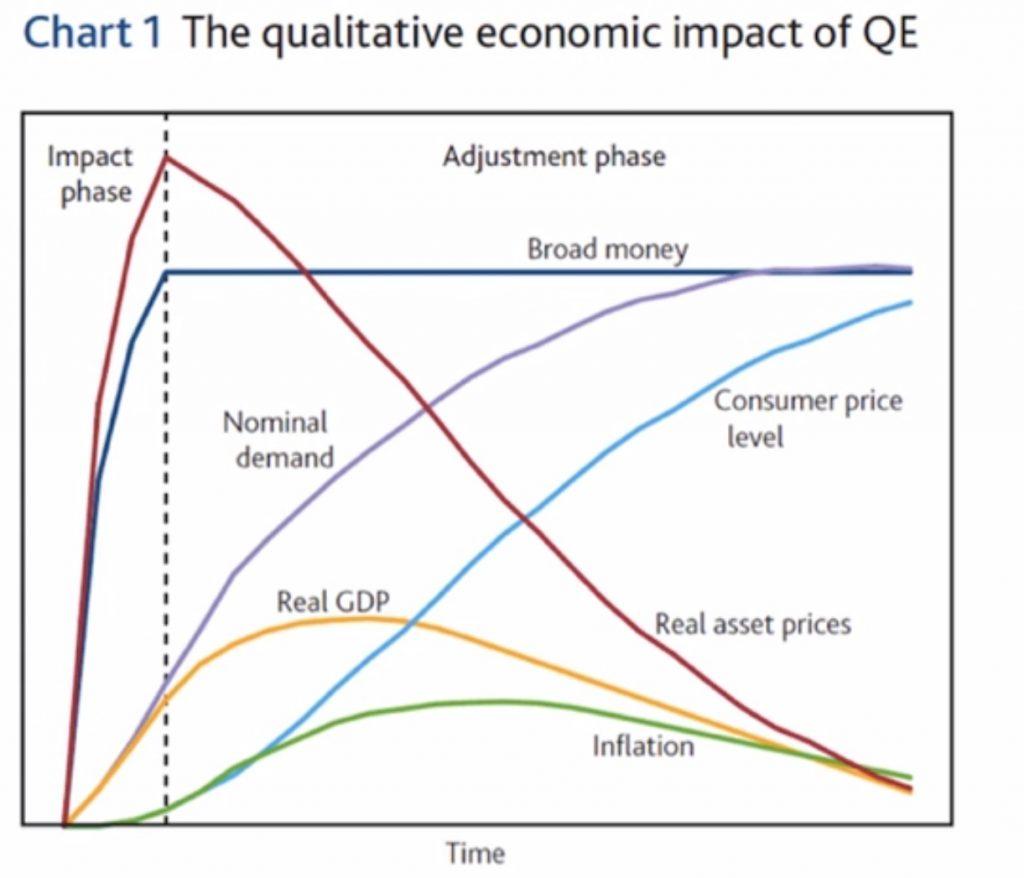 Qualitative economic Impact chart