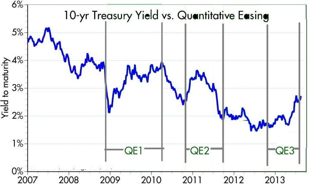 10 years Treasury Yield vs QE, from 2007-2013