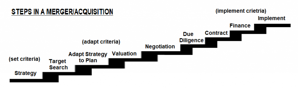 what are the steps in a merger or acquisition
