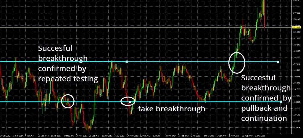 successful breakout and fake breakout