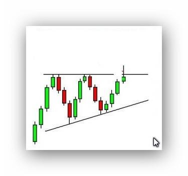 ascending triangle pattern