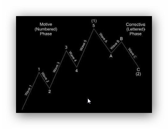 Elliot Wave, Motive phase and Corrective phase