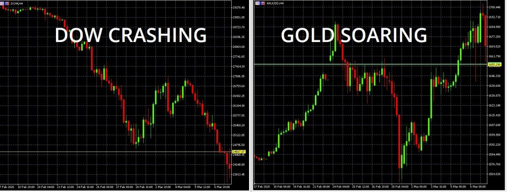 Hedging Chart, Dow crashing and Gold Soaring