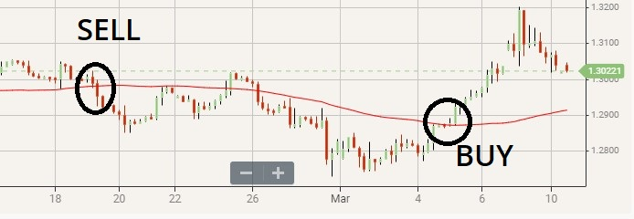 Moving Average Crossover