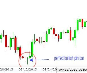 pin bar with perfect bullish pin