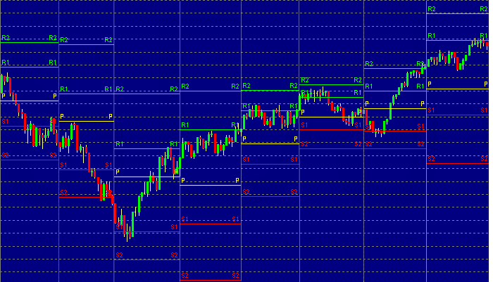 Chart of pivot point range