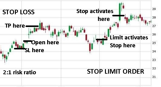 example for stop loss and stop limit orders