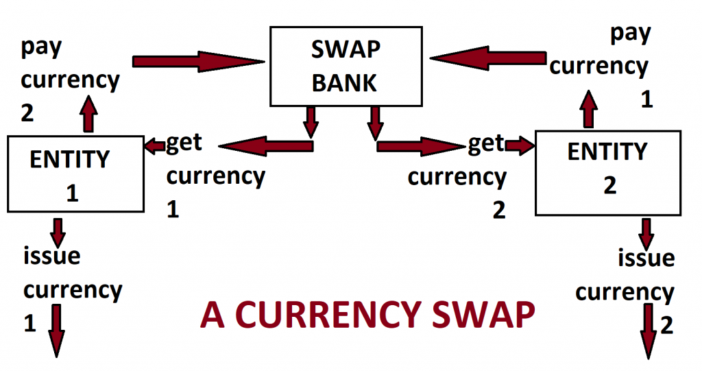 diagram of currency swap