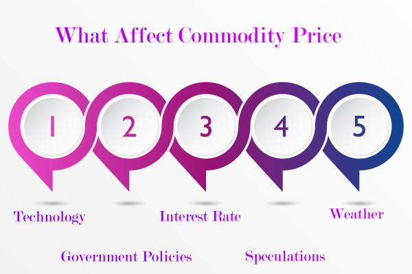 Factors affecting Commodity Price